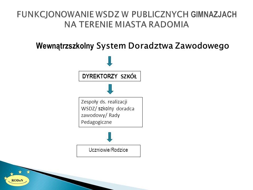  http://www.zebrra.tv/strona/1693- szukali_wyksztalcenia_w_zawodowkach_co_wybierali.html http://www.zebrra.tv/strona/1693- szukali_wyksztalcenia_w_zawodowkach_co_wybierali.html  http://rdc.pl/informacje/pomagali-gimnazjalistom-podjac- wlasciwa-decyzje/ http://rdc.pl/informacje/pomagali-gimnazjalistom-podjac- wlasciwa-decyzje/  http://www.radioplus.com.pl/aktualnosci/8734-gimnazjalisci- szukali-kariery-w-skansenie.html http://www.radioplus.com.pl/aktualnosci/8734-gimnazjalisci- szukali-kariery-w-skansenie.html