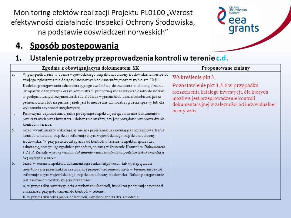 """Monitoring efektów realizacji Projektu PL0100 """"Wzrost efektywności działalności Inspekcji Ochrony Środowiska, na podstawie doświadczeń norweskich 4.Sposób postępowania 1.Ustalenie potrzeby przeprowadzenia kontroli w terenie c.d."""