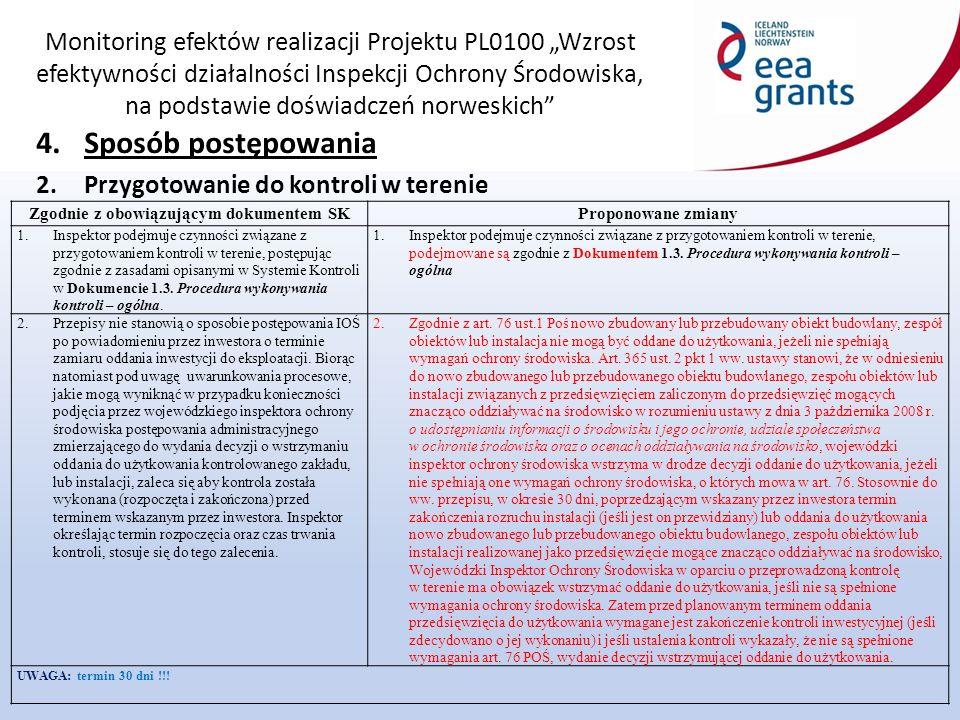 """Monitoring efektów realizacji Projektu PL0100 """"Wzrost efektywności działalności Inspekcji Ochrony Środowiska, na podstawie doświadczeń norweskich 4.Sposób postępowania 2.Przygotowanie do kontroli w terenie Zgodnie z obowiązującym dokumentem SKProponowane zmiany 1.Inspektor podejmuje czynności związane z przygotowaniem kontroli w terenie, postępując zgodnie z zasadami opisanymi w Systemie Kontroli w Dokumencie 1.3."""