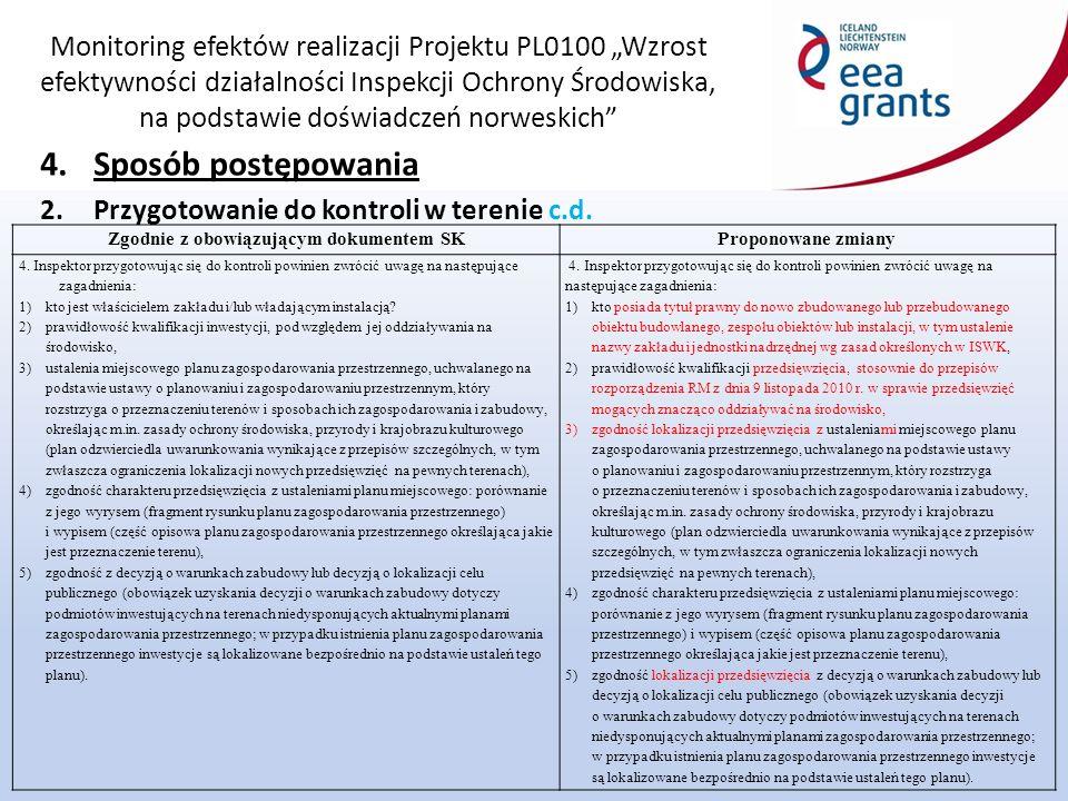 """Monitoring efektów realizacji Projektu PL0100 """"Wzrost efektywności działalności Inspekcji Ochrony Środowiska, na podstawie doświadczeń norweskich 4.Sposób postępowania 2.Przygotowanie do kontroli w terenie c.d."""