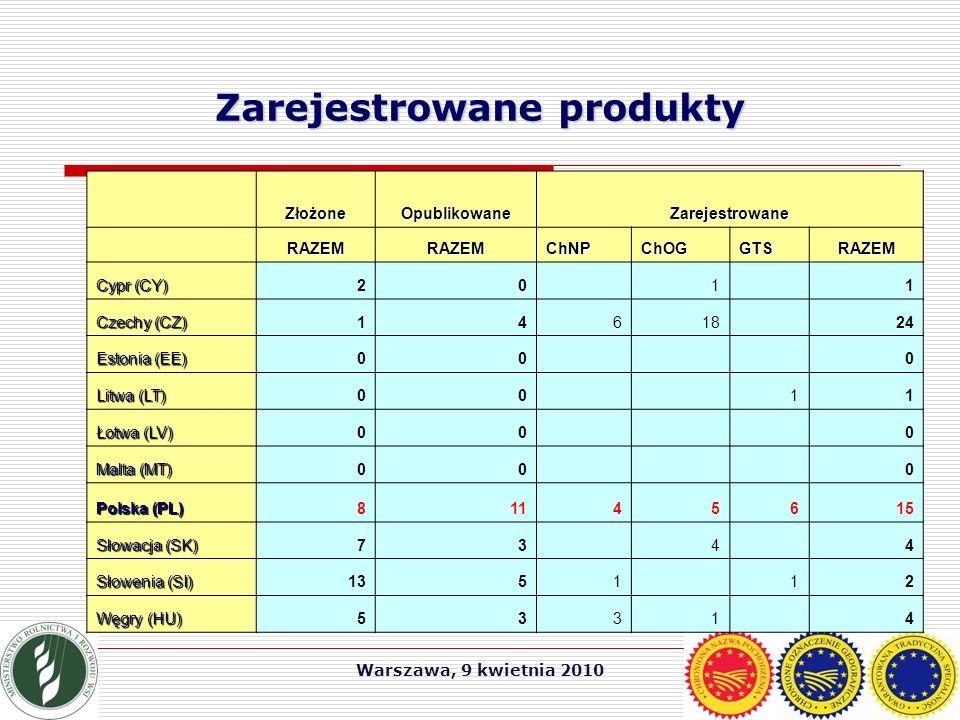 Warszawa, 9 kwietnia 2010 Zarejestrowane produkty ZłożoneOpublikowaneZarejestrowane RAZEMRAZEMChNPChOGGTSRAZEM Cypr (CY) 20 1 1 Czechy (CZ) 14618 24 Estonia (EE) 00 0 Litwa (LT) 00 11 Łotwa (LV) 00 0 Malta (MT) 00 0 Polska (PL) 81145615 Słowacja (SK) 73 4 4 Słowenia (SI) 1351 12 Węgry (HU) 5331 4