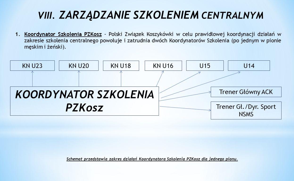 VIII. ZARZĄDZANIE SZKOLENIEM CENTRALNYM 1.Koordynator Szkolenia PZKosz - Polski Związek Koszykówki w celu prawidłowej koordynacji działań w zakresie s