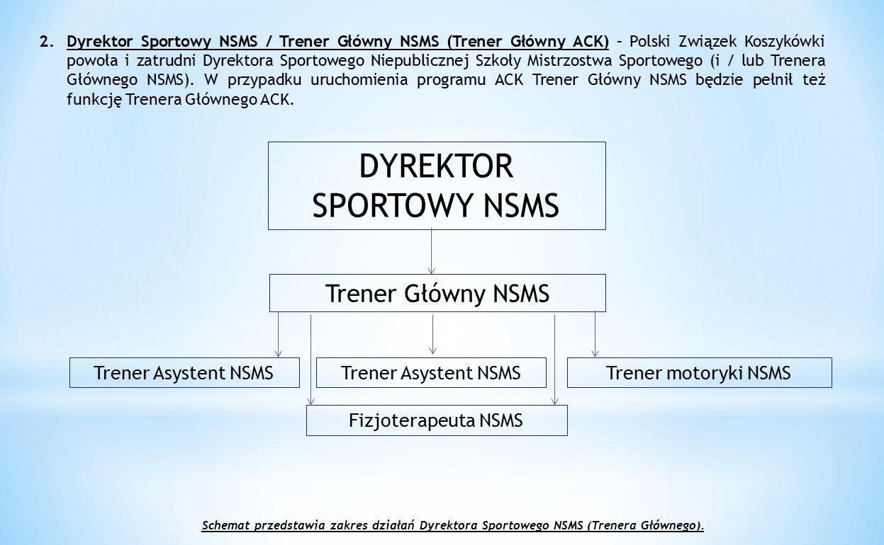 2.Dyrektor Sportowy NSMS / Trener Główny NSMS (Trener Główny ACK) – Polski Związek Koszykówki powoła i zatrudni Dyrektora Sportowego Niepublicznej Szk