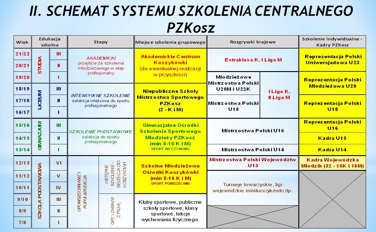 II. SCHEMAT SYSTEMU SZKOLENIA CENTRALNEGO PZKosz