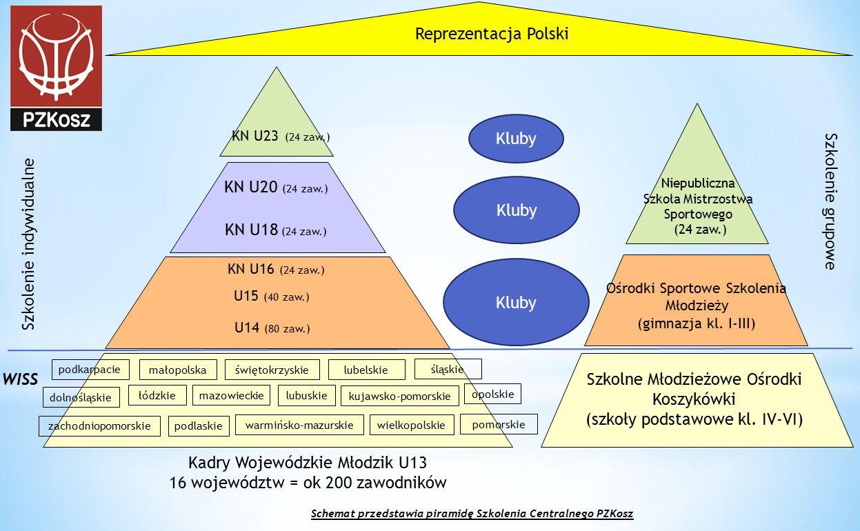 Kadry Wojewódzkie Młodzik U13 16 województw = ok 200 zawodników podkarpacie małopolskaświętokrzyskie lubelskie opolskie śląskie dolnośląskie łódzkie m