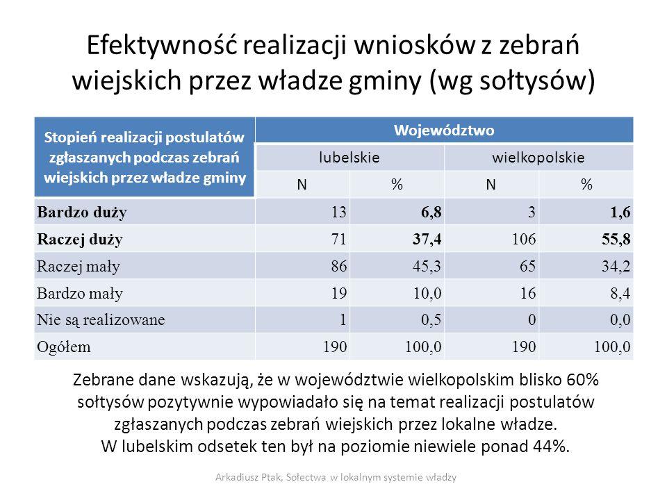 Efektywność realizacji wniosków z zebrań wiejskich przez władze gminy (wg sołtysów) Stopień realizacji postulatów zgłaszanych podczas zebrań wiejskich przez władze gminy Województwo lubelskiewielkopolskie N%N% Bardzo duży136,831,6 Raczej duży7137,410655,8 Raczej mały8645,36534,2 Bardzo mały1910,0168,4 Nie są realizowane10,500,0 Ogółem190100,0190100,0 Arkadiusz Ptak, Sołectwa w lokalnym systemie władzy Zebrane dane wskazują, że w województwie wielkopolskim blisko 60% sołtysów pozytywnie wypowiadało się na temat realizacji postulatów zgłaszanych podczas zebrań wiejskich przez lokalne władze.