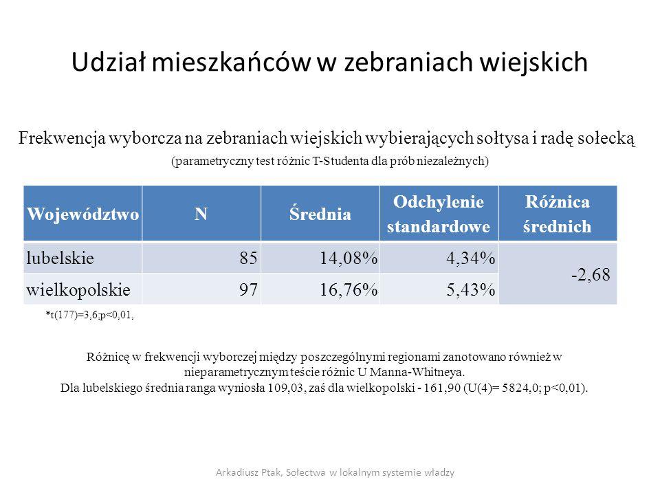 Udział mieszkańców w zebraniach wiejskich WojewództwoNŚrednia Odchylenie standardowe Różnica średnich lubelskie8514,08%4,34% -2,68 wielkopolskie9716,76%5,43% Arkadiusz Ptak, Sołectwa w lokalnym systemie władzy Frekwencja wyborcza na zebraniach wiejskich wybierających sołtysa i radę sołecką *t(177)=3,6;p<0,01, Różnicę w frekwencji wyborczej między poszczególnymi regionami zanotowano również w nieparametrycznym teście różnic U Manna-Whitneya.