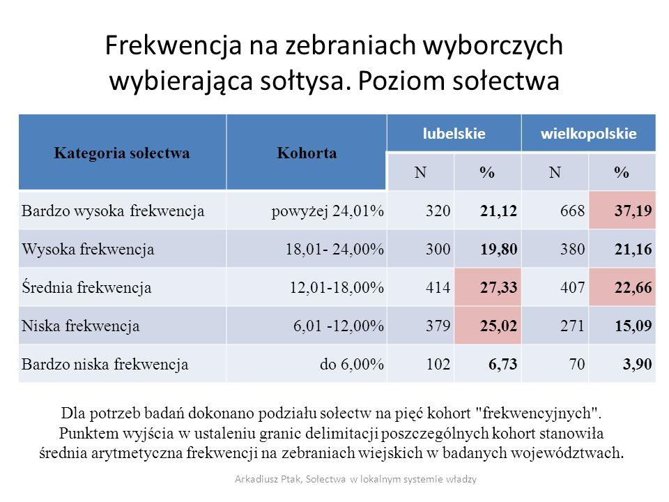Frekwencja na zebraniach wyborczych wybierająca sołtysa. Poziom sołectwa Kategoria sołectwaKohorta lubelskiewielkopolskie N%N% Bardzo wysoka frekwencj