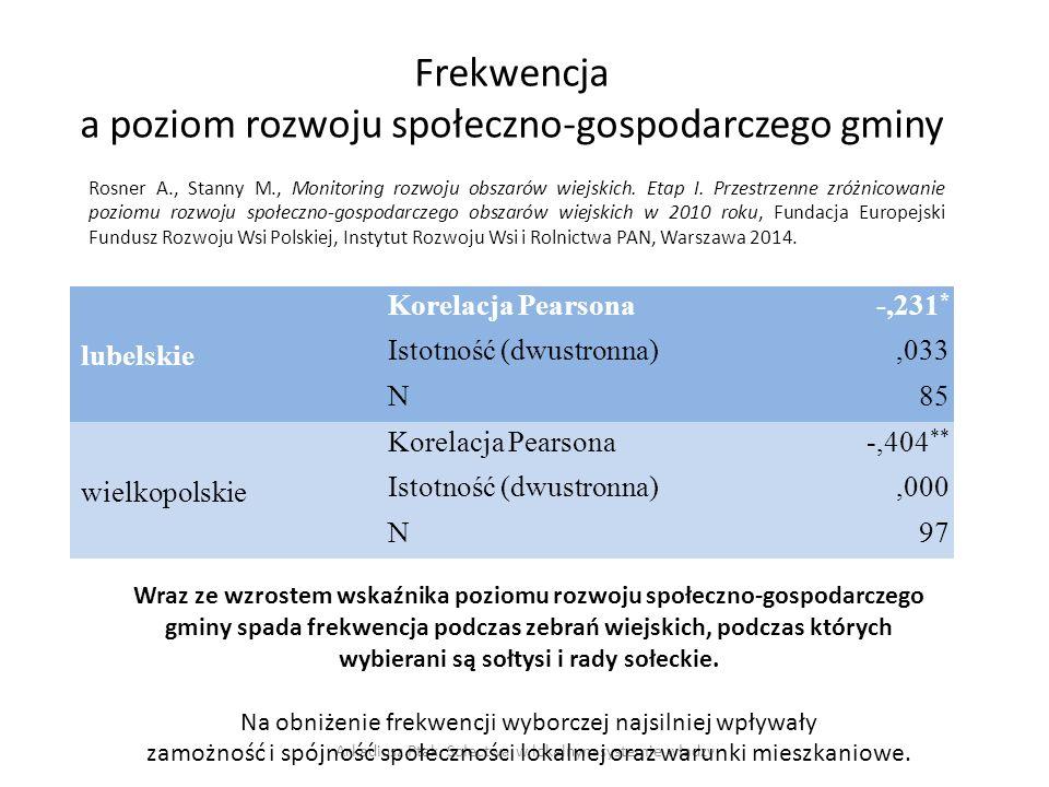 Frekwencja a poziom rozwoju społeczno-gospodarczego gminy lubelskie Korelacja Pearsona-,231 * Istotność (dwustronna),033 N85 wielkopolskie Korelacja P