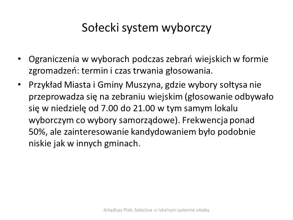 Sołecki system wyborczy Ograniczenia w wyborach podczas zebrań wiejskich w formie zgromadzeń: termin i czas trwania głosowania. Przykład Miasta i Gmin