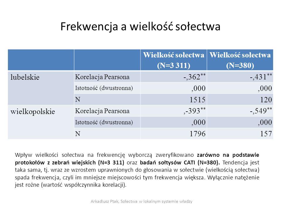 Frekwencja a wielkość sołectwa Wielkość sołectwa (N=3 311) Wielkość sołectwa (N=380) lubelskie Korelacja Pearsona -,362 ** -,431 ** Istotność (dwustronna),000 N 1515120 wielkopolskie Korelacja Pearsona,-393 ** -,549 ** Istotność (dwustronna),000 N 1796157 Arkadiusz Ptak, Sołectwa w lokalnym systemie władzy Wpływ wielkości sołectwa na frekwencję wyborczą zweryfikowano zarówno na podstawie protokołów z zebrań wiejskich (N=3 311) oraz badań sołtysów CATI (N=380).