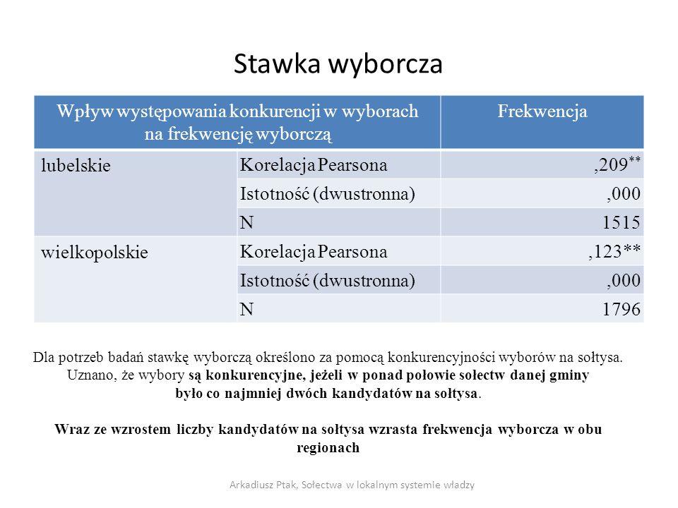 Stawka wyborcza Wpływ występowania konkurencji w wyborach na frekwencję wyborczą Frekwencja lubelskie Korelacja Pearsona,209 ** Istotność (dwustronna)