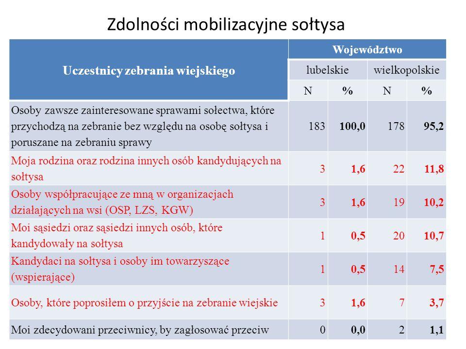 Zdolności mobilizacyjne sołtysa Uczestnicy zebrania wiejskiego Województwo lubelskiewielkopolskie N%N% Osoby zawsze zainteresowane sprawami sołectwa,