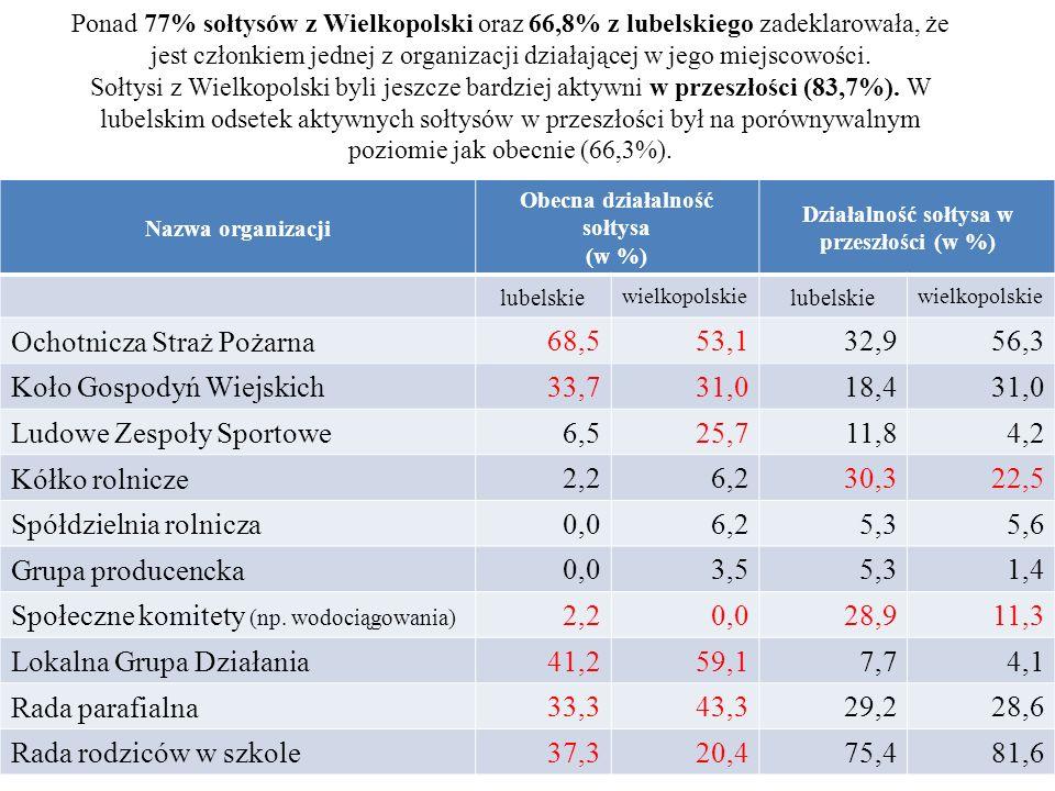 Nazwa organizacji Obecna działalność sołtysa (w %) Działalność sołtysa w przeszłości (w %) lubelskie wielkopolskie lubelskie wielkopolskie Ochotnicza Straż Pożarna 68,553,132,956,3 Koło Gospodyń Wiejskich 33,731,018,431,0 Ludowe Zespoły Sportowe 6,525,711,84,2 Kółko rolnicze 2,26,230,322,5 Spółdzielnia rolnicza 0,06,25,35,6 Grupa producencka 0,03,55,31,4 Społeczne komitety (np.