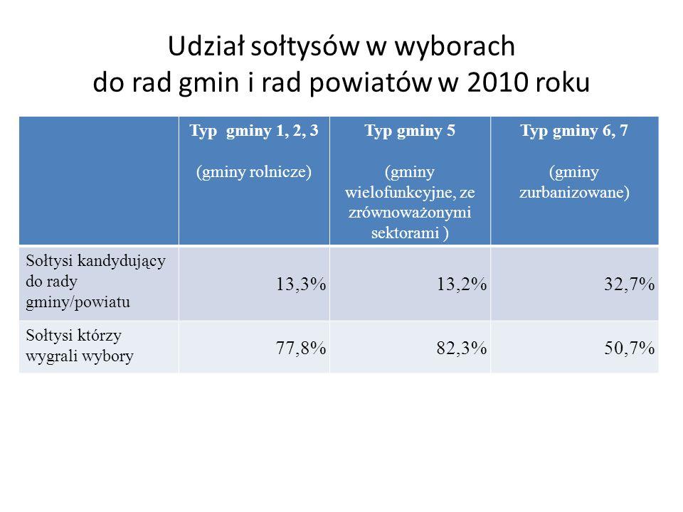 Udział sołtysów w wyborach do rad gmin i rad powiatów w 2010 roku Typ gminy 1, 2, 3 (gminy rolnicze) Typ gminy 5 (gminy wielofunkcyjne, ze zrównoważonymi sektorami ) Typ gminy 6, 7 (gminy zurbanizowane) Sołtysi kandydujący do rady gminy/powiatu 13,3%13,2%32,7% Sołtysi którzy wygrali wybory 77,8%82,3%50,7%