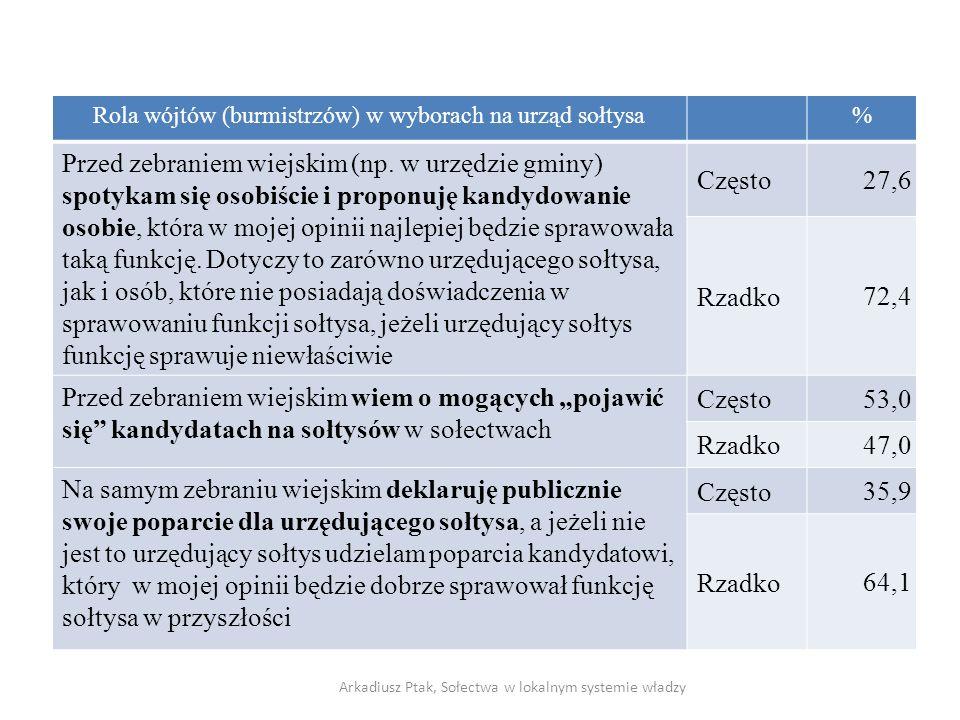 na urząd sołtysa Rola wójtów (burmistrzów) w wyborach na urząd sołtysa% Przed zebraniem wiejskim (np.