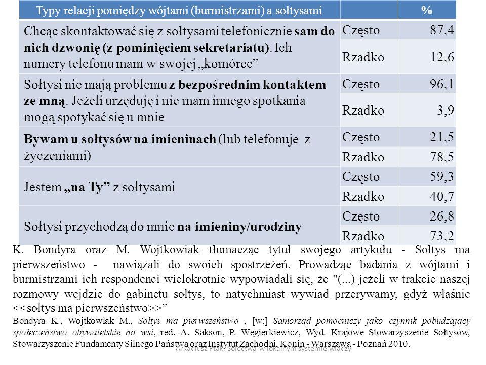 Typy relacji pomiędzy wójtami (burmistrzami) a sołtysami% Chcąc skontaktować się z sołtysami telefonicznie sam do nich dzwonię (z pominięciem sekretar