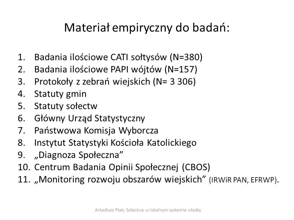 Materiał empiryczny do badań: 1.Badania ilościowe CATI sołtysów (N=380) 2.Badania ilościowe PAPI wójtów (N=157) 3.Protokoły z zebrań wiejskich (N= 3 3