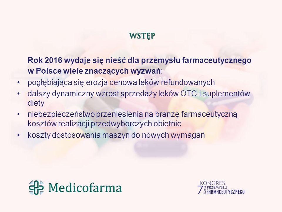 Rok 2016 wydaje się nieść dla przemysłu farmaceutycznego w Polsce wiele znaczących wyzwań: pogłębiająca się erozja cenowa leków refundowanych dalszy dynamiczny wzrost sprzedaży leków OTC i suplementów diety niebezpieczeństwo przeniesienia na branżę farmaceutyczną kosztów realizacji przedwyborczych obietnic koszty dostosowania maszyn do nowych wymagań