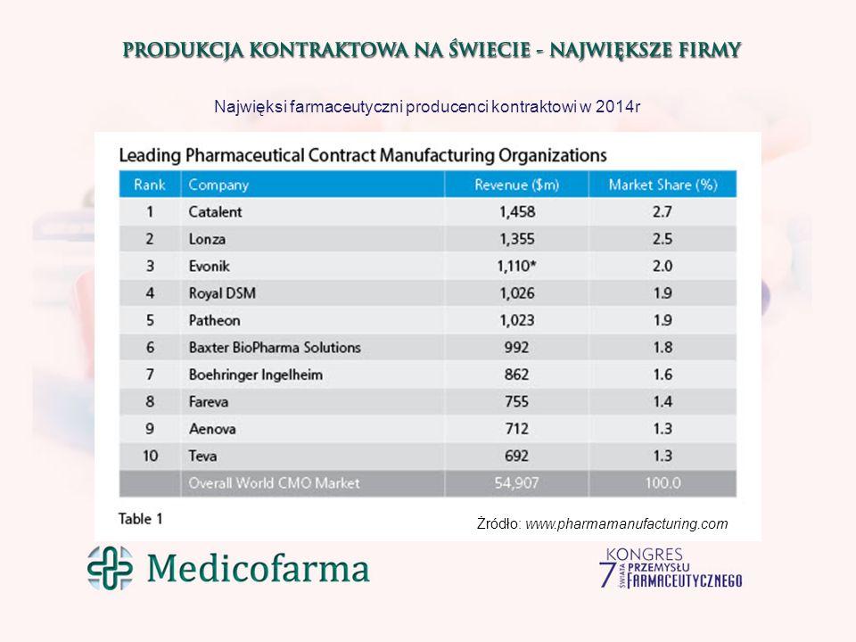 Największe firmy farmaceutyczne wg przychodów (mld U$) w 2014r. Źródło:www.contractpharma.com