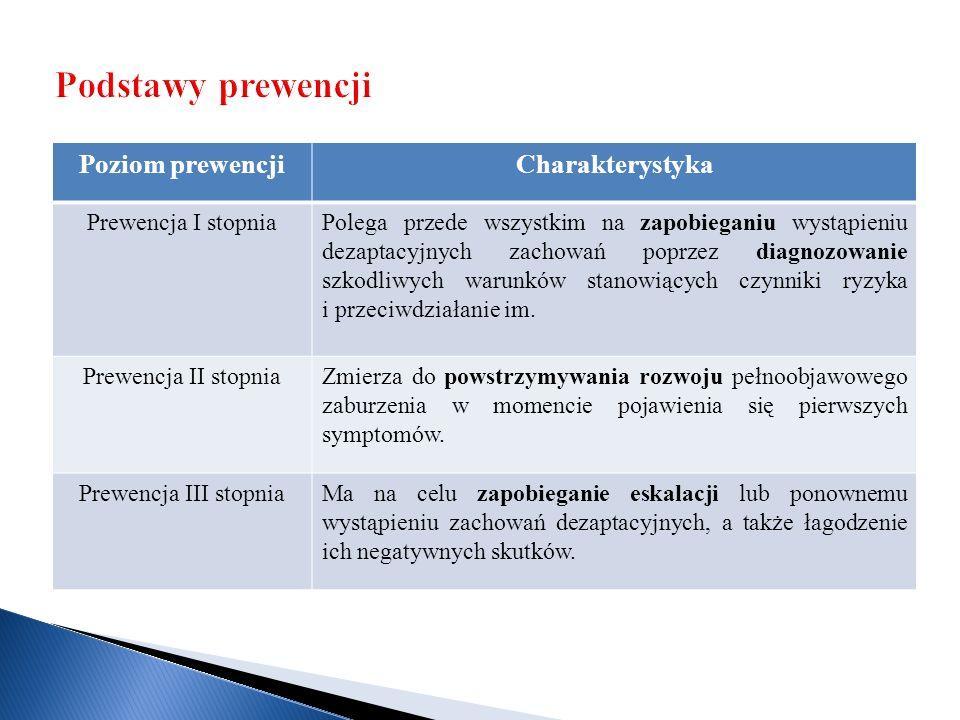 Poziom prewencjiCharakterystyka Prewencja I stopniaPolega przede wszystkim na zapobieganiu wystąpieniu dezaptacyjnych zachowań poprzez diagnozowanie szkodliwych warunków stanowiących czynniki ryzyka i przeciwdziałanie im.