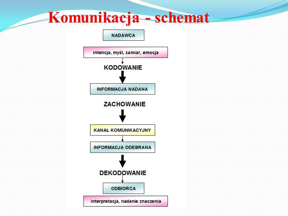 Komunikacja - schemat