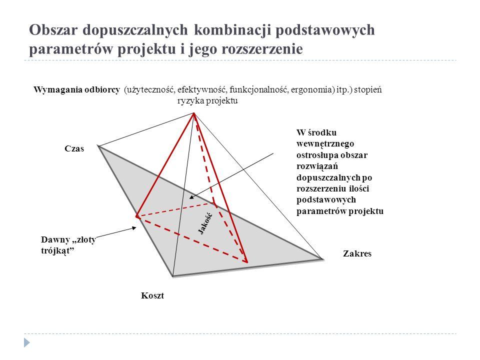 """Obszar dopuszczalnych kombinacji podstawowych parametrów projektu i jego rozszerzenie Jakość Jakość Koszt Czas Zakres W środku wewnętrznego ostrosłupa obszar rozwiązań dopuszczalnych po rozszerzeniu ilości podstawowych parametrów projektu Wymagania odbiorcy (użyteczność, efektywność, funkcjonalność, ergonomia) itp.) stopień ryzyka projektu Dawny """"złoty trójkąt"""
