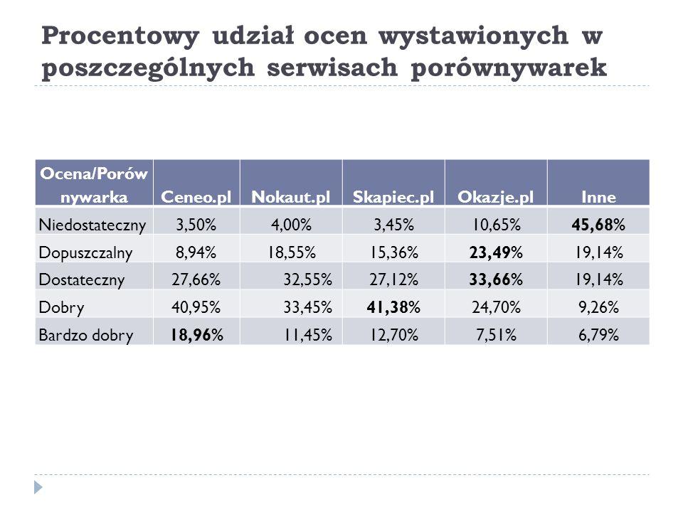 Procentowy udział ocen wystawionych w poszczególnych serwisach porównywarek Ocena/Porów nywarkaCeneo.plNokaut.plSkapiec.plOkazje.plInne Niedostateczny3,50%4,00%3,45%10,65%45,68% Dopuszczalny8,94%18,55%15,36%23,49%19,14% Dostateczny27,66%32,55%27,12%33,66%19,14% Dobry40,95%33,45%41,38%24,70%9,26% Bardzo dobry18,96%11,45%12,70%7,51%6,79%