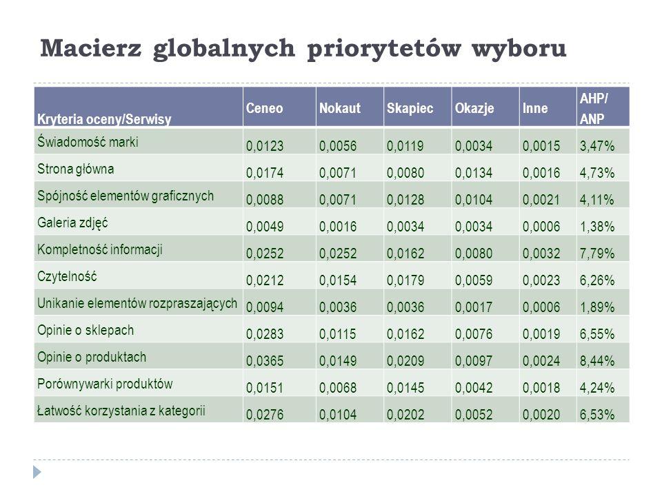 Macierz globalnych priorytetów wyboru Kryteria oceny/Serwisy CeneoNokautSkapiecOkazjeInne AHP/ ANP Świadomość marki 0,01230,00560,01190,00340,00153,47