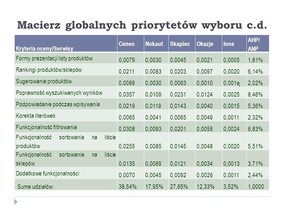 Macierz globalnych priorytetów wyboru c.d. Kryteria oceny/Serwisy CeneoNokautSkapiecOkazjeInne AHP/ ANP Formy prezentacji listy produktów 0,00790,0030