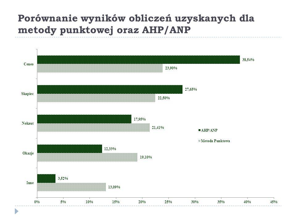Porównanie wyników obliczeń uzyskanych dla metody punktowej oraz AHP/ANP