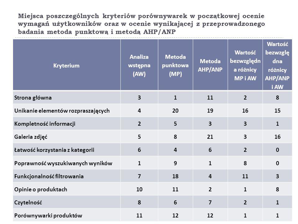 Miejsca poszczególnych kryteriów porównywarek w początkowej ocenie wymagań użytkowników oraz w ocenie wynikającej z przeprowadzonego badania metoda punktową i metodą AHP/ANP Kryterium Analiza wstępna (AW) Metoda punktowa (MP) Metoda AHP/ANP Wartość bezwzględn a różnicy MP i AW Wartość bezwzglę dna różnicy AHP/ANP i AW Strona główna311128 Unikanie elementów rozpraszających420191615 Kompletność informacji25331 Galeria zdjęć5821316 Łatwość korzystania z kategorii64620 Poprawność wyszukiwanych wyników19180 Funkcjonalność filtrowania7184113 Opinie o produktach1011218 Czytelność86721 Porównywarki produktów1112 11