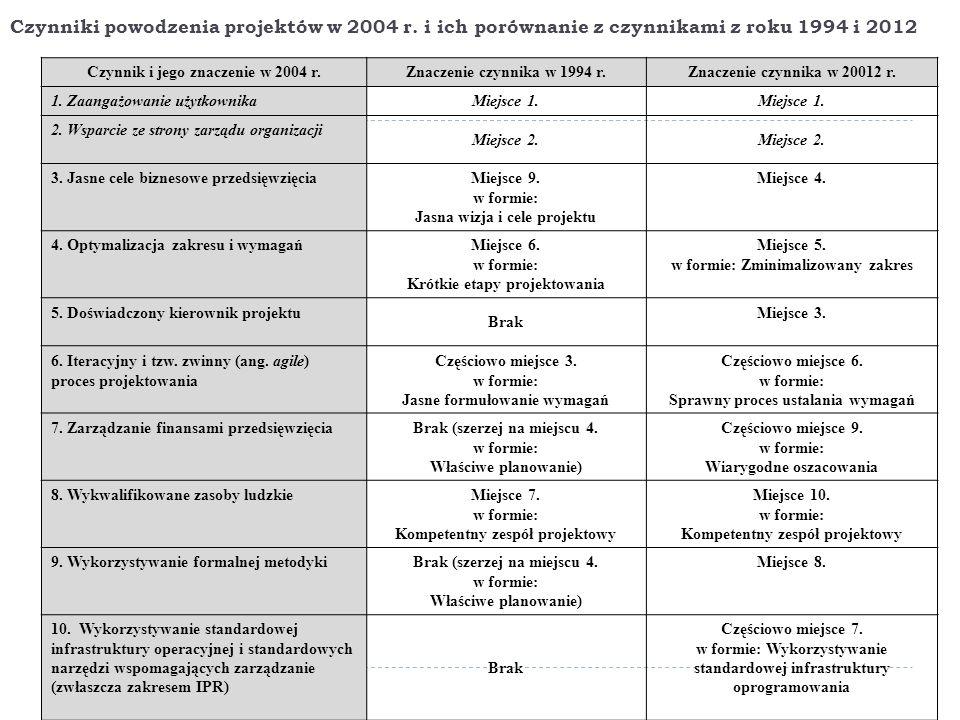 Czynniki powodzenia projektów w 2004 r. i ich porównanie z czynnikami z roku 1994 i 2012 Czynnik i jego znaczenie w 2004 r.Znaczenie czynnika w 1994 r