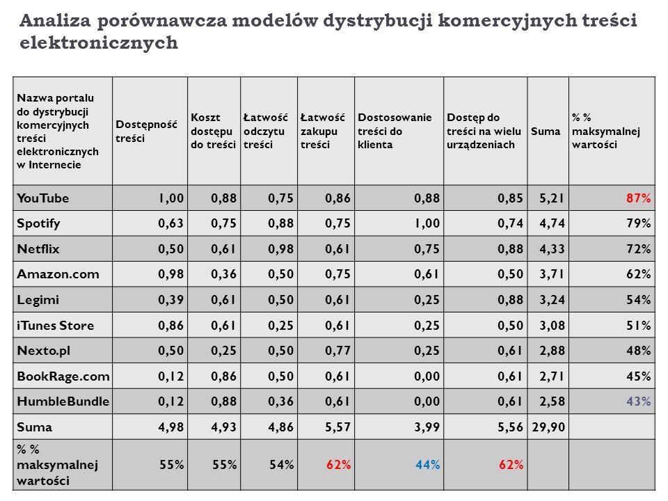 Analiza porównawcza modelów dystrybucji komercyjnych treści elektronicznych Nazwa portalu do dystrybucji komercyjnych treści elektronicznych w Interne