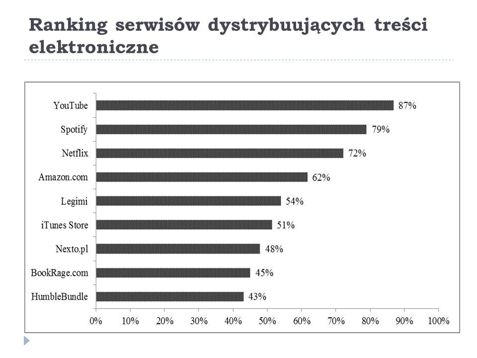Ranking serwisów dystrybuujących treści elektroniczne
