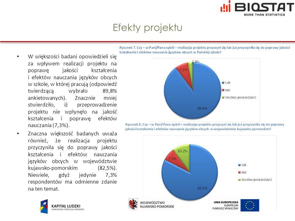 Efekty projektu W większości badani opowiedzieli się za wpływem realizacji projektu na poprawę jakości kształcenia i efektów nauczania języków obcych