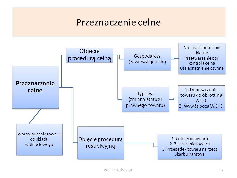 Przeznaczenie celne Objęcie procedurą celną Gospodarczą (zawieszającą cło ) Np. uszlachetnianie bierne Przetwarzanie pod kontrolą celną Uszlachetniani