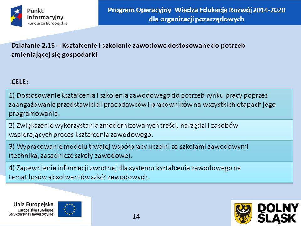 Program Operacyjny Wiedza Edukacja Rozwój 2014-2020 dla organizacji pozarządowych Działanie 2.15 – Kształcenie i szkolenie zawodowe dostosowane do potrzeb zmieniającej się gospodarki CELE: 14