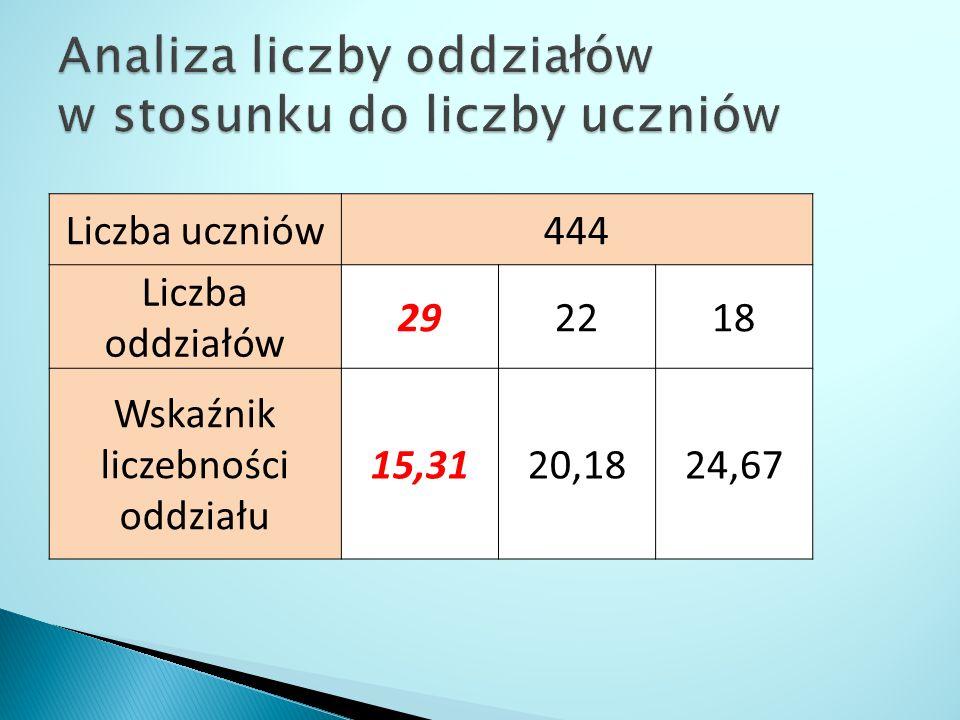 Liczba uczniów444 Liczba oddziałów 292218 Wskaźnik liczebności oddziału 15,3120,1824,67