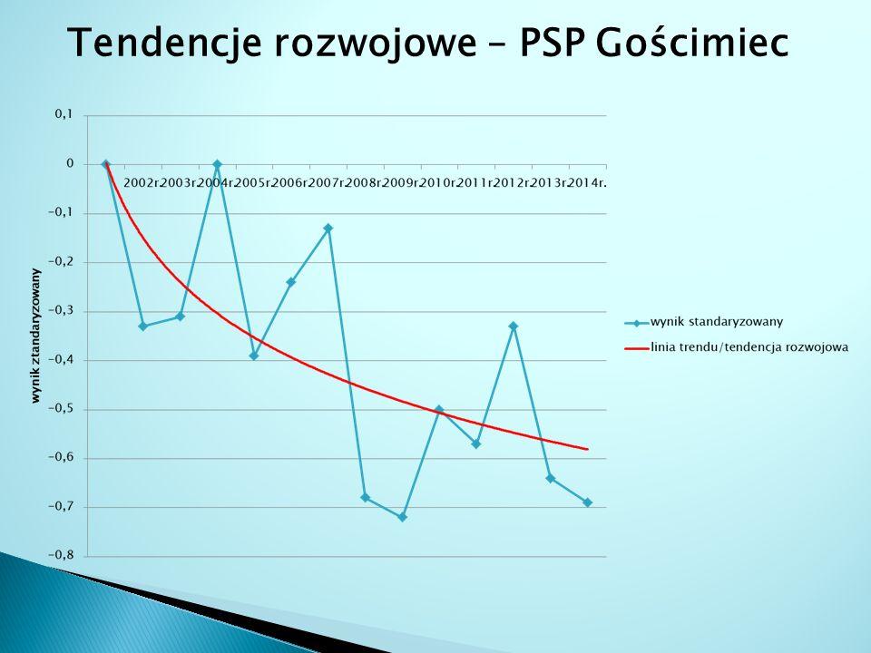 Tendencje rozwojowe – PSP Gościmiec