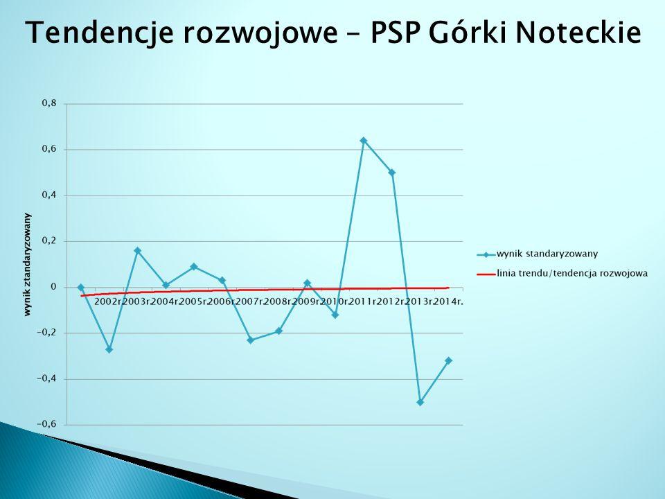 Tendencje rozwojowe – PSP Górki Noteckie
