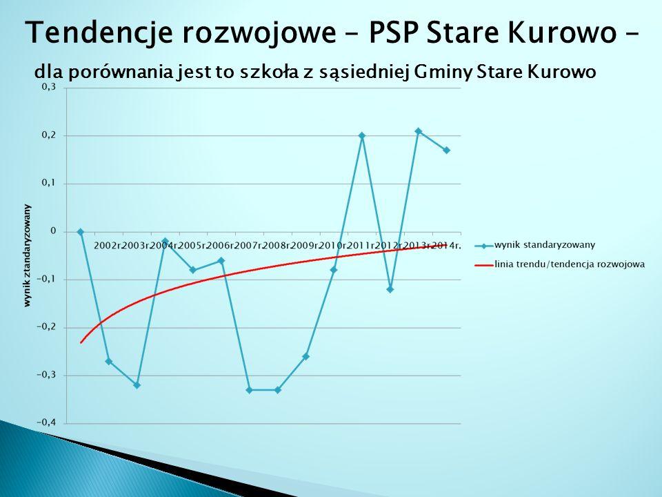Tendencje rozwojowe – PSP Stare Kurowo – dla porównania jest to szkoła z sąsiedniej Gminy Stare Kurowo