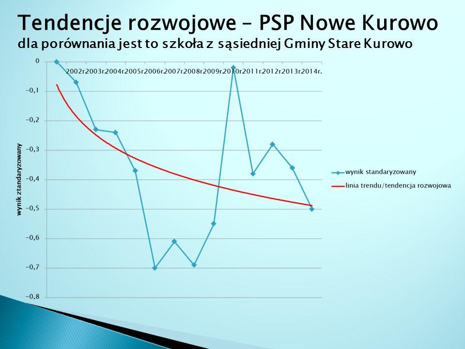 Tendencje rozwojowe – PSP Nowe Kurowo dla porównania jest to szkoła z sąsiedniej Gminy Stare Kurowo