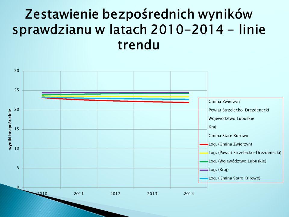 Zestawienie bezpośrednich wyników sprawdzianu w latach 2010-2014 - linie trendu