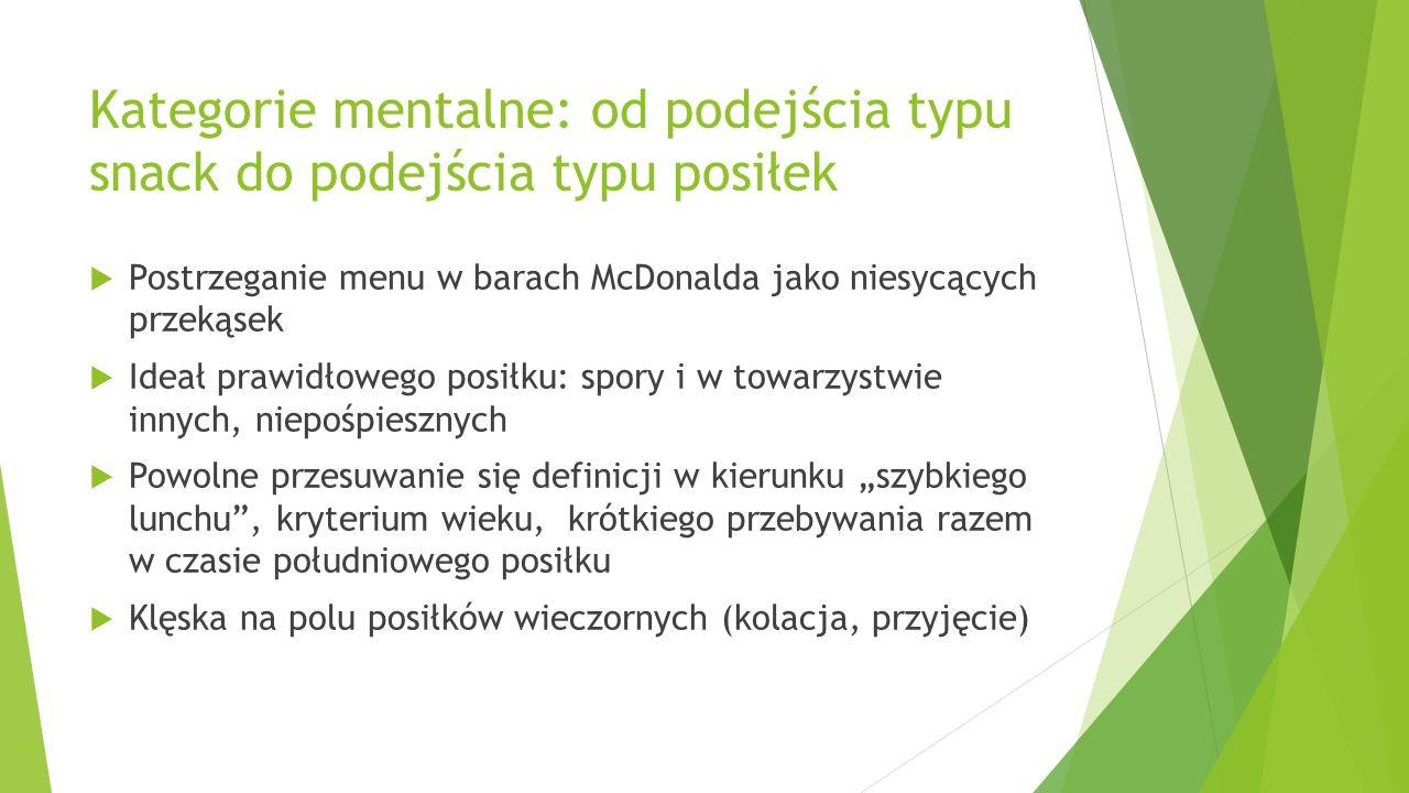Kategorie mentalne: od podejścia typu snack do podejścia typu posiłek  Postrzeganie menu w barach McDonalda jako niesycących przekąsek  Ideał prawid