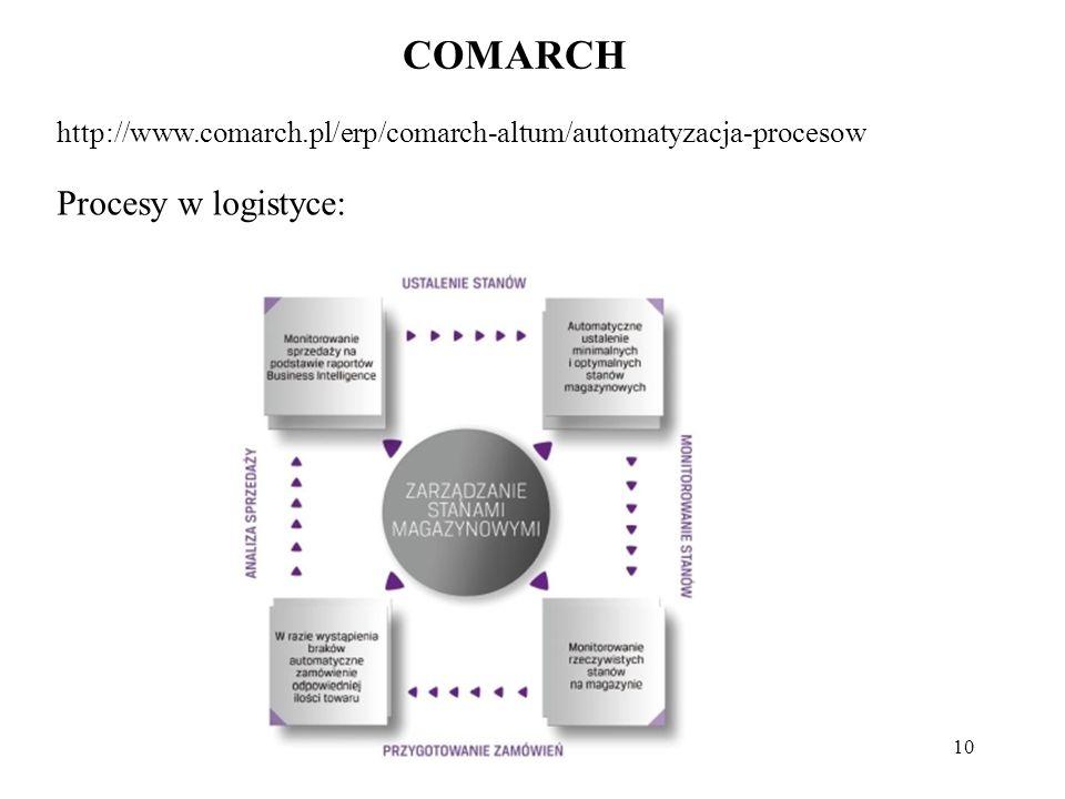 10 COMARCH http://www.comarch.pl/erp/comarch-altum/automatyzacja-procesow Procesy w logistyce: