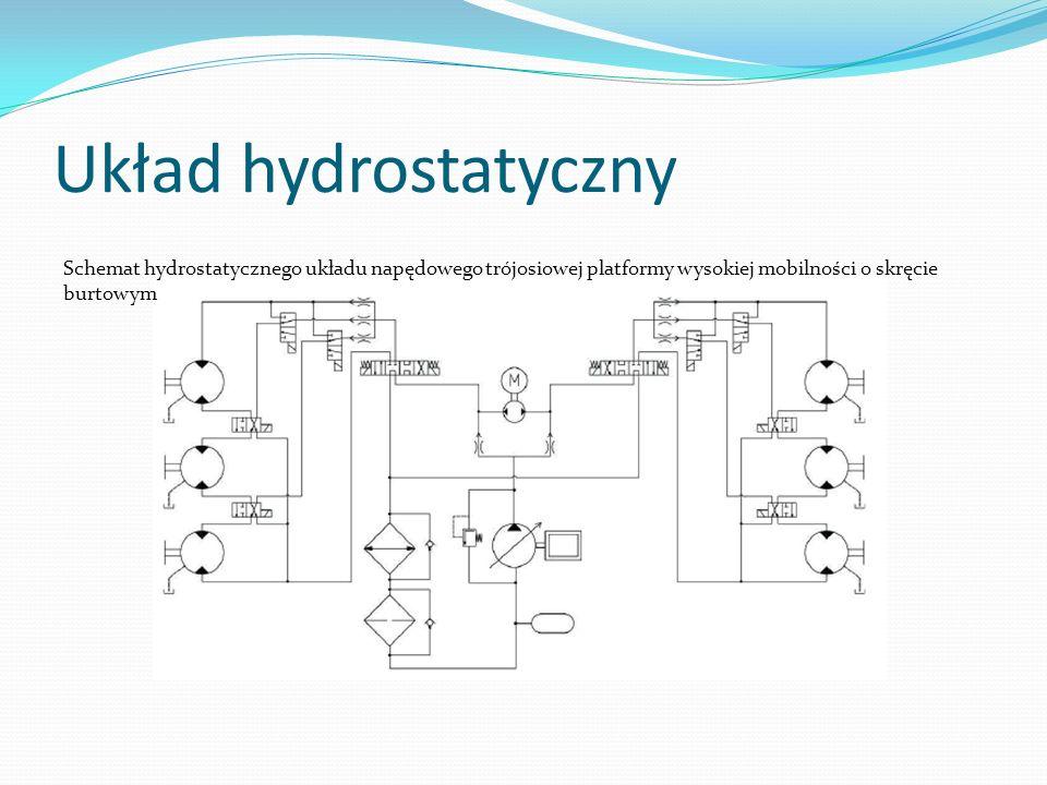 Układ hydrostatyczny Schemat hydrostatycznego układu napędowego trójosiowej platformy wysokiej mobilności o skręcie burtowym