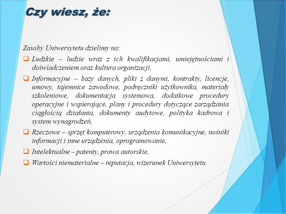 Czy wiesz, że: Zasoby Uniwersytetu dzielimy na:  Ludzkie – ludzie wraz z ich kwalifikacjami, umiejętnościami i doświadczeniem oraz kultura organizacj