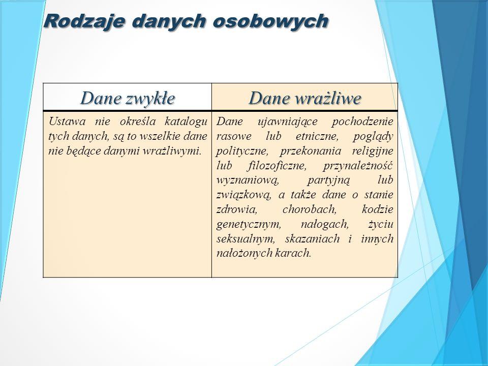 Postępowanie przed GIODO Kontrola (art.14): -Żądanie złożenia wyjaśnień -inspekcja Wszczęcie postępowania Art.