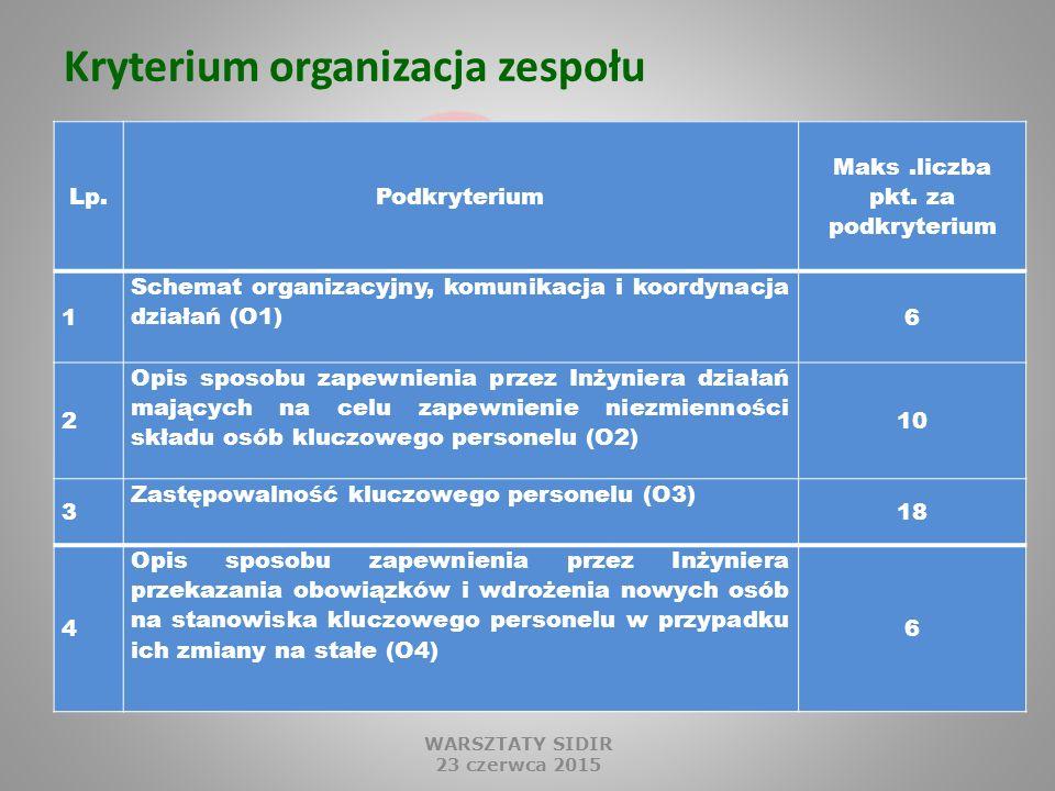 Kryterium organizacja zespołu WARSZTATY SIDIR 23 czerwca 2015 Lp.Podkryterium Maks.liczba pkt.